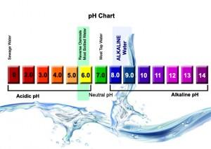 Alkaline Water Chart - Kangen Water